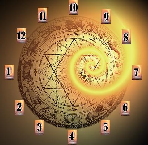 Зодиакальный круг
